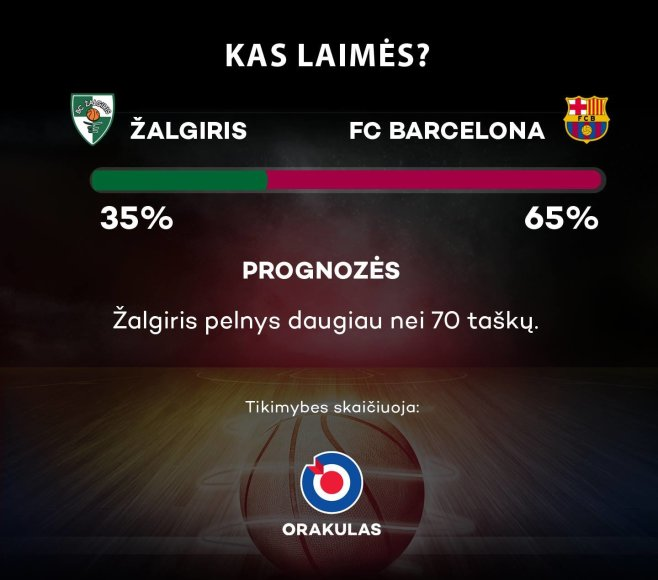 """""""Žalgiris"""" – """"Barcelona"""""""