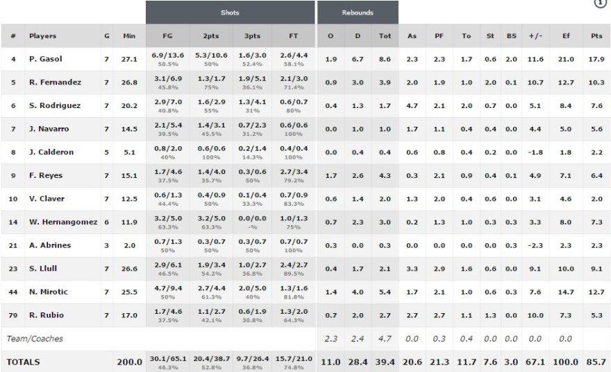 FIBA.com nuotr./Ispanijos rinktinės statistika