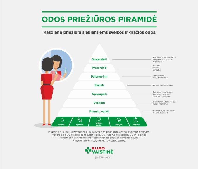 Odos priežiūros piramidė