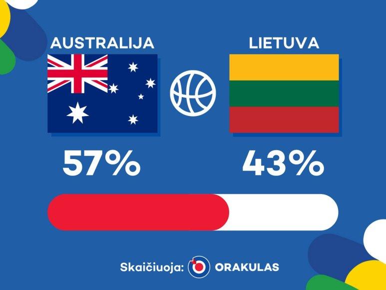 """""""Orakulo"""" prognozė: Lietuva – Australija"""