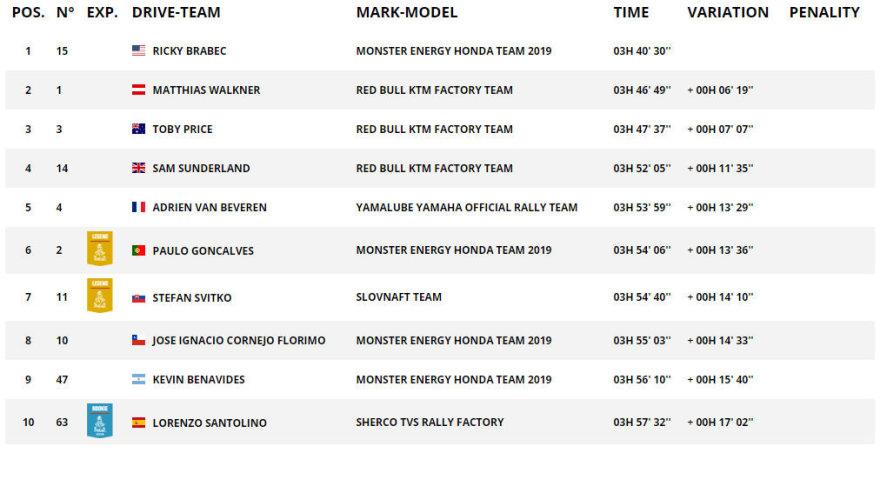 Dakar.com/Motociklų įskaitos ketvirtojo etapo TOP10