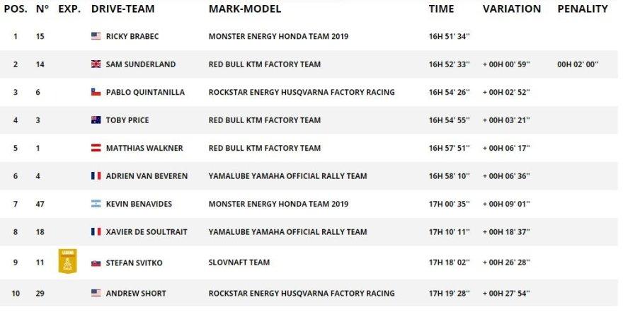 Dakar.com/TOP10 rezultatai motociklų įskaitoje po 5GR