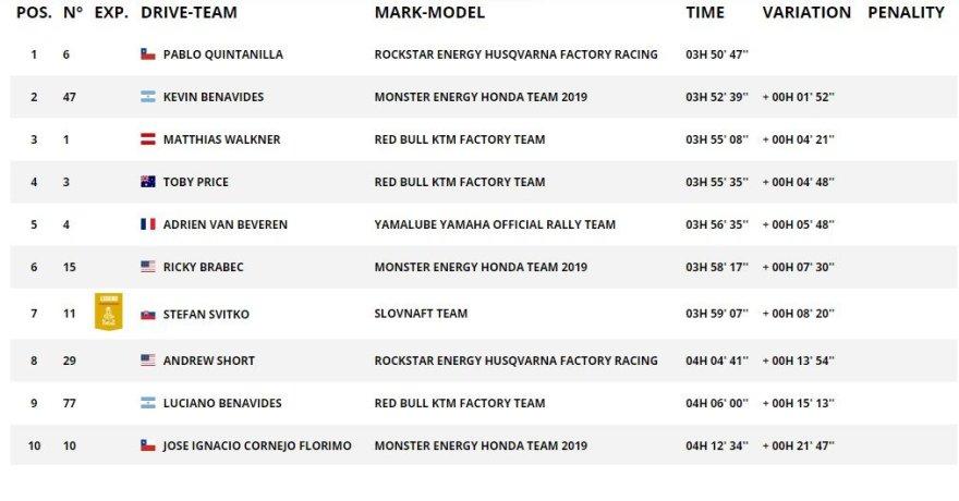 GR6 TOP10 motociklų įskaitoje