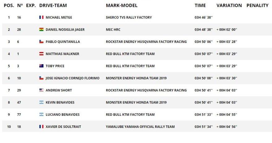 Dakar.com/9GR TOP10 motociklų įskaitoje