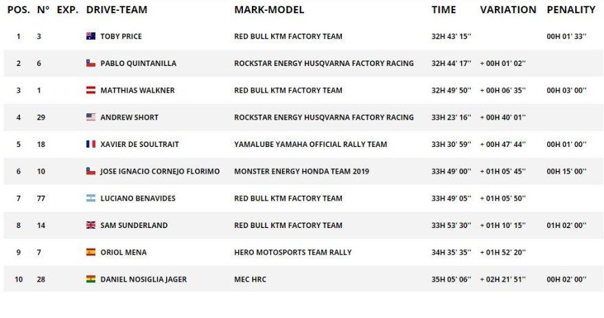 Dakar.com/TOP10 motociklų įskaitoje po 9GR