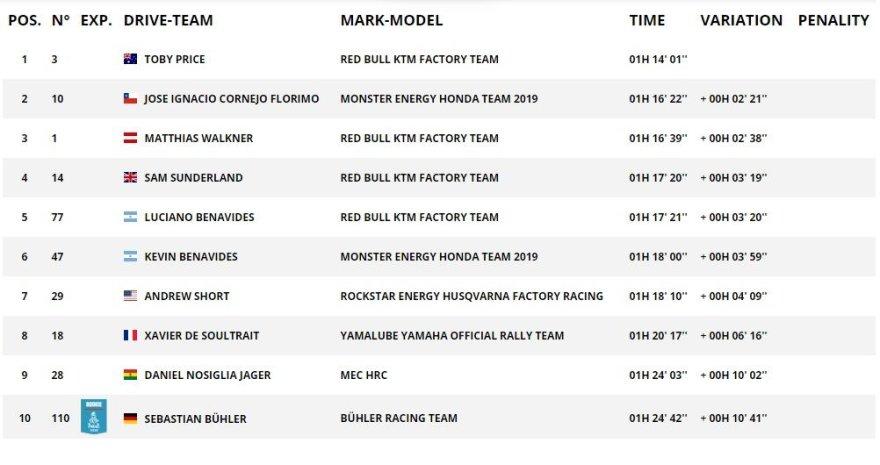 Dakar.com/10GR TOP10 motociklų įskaitoje