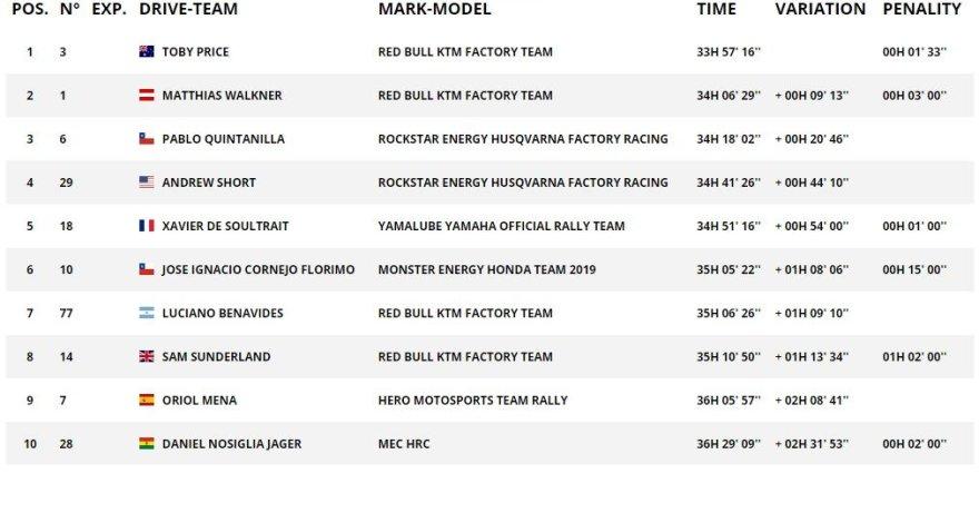 Dakar.com/Galutinis TOP10 motociklų įskaitoje