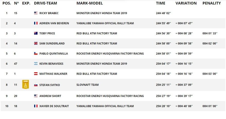 Dakar.com/Motociklų įskaitos TOP10 po 7GR