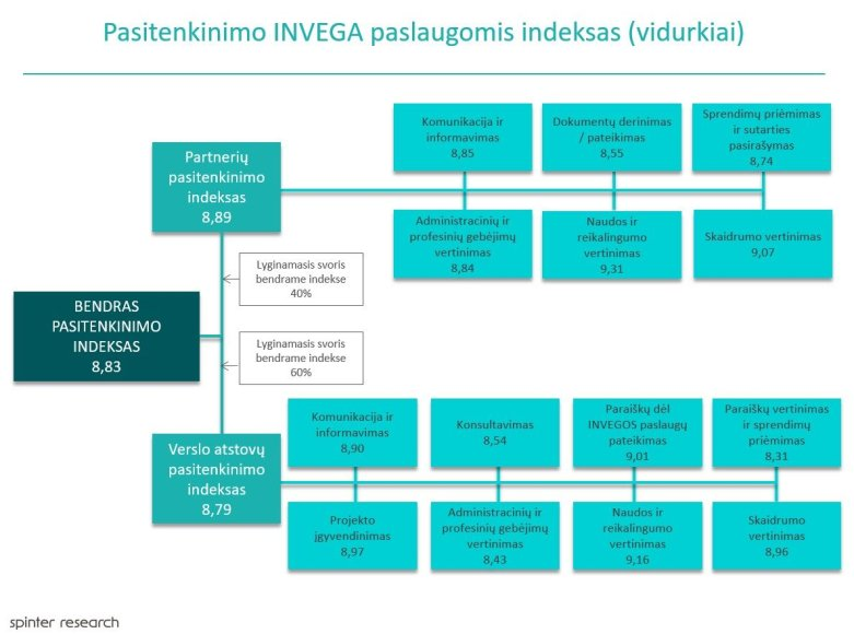 INVEGA/Pasitenkinimo INVEGA paslaugomis indeksas