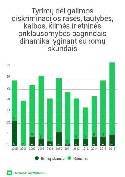 Lygių galimybių kontrolieriaus tarnybos duomenys/Tyrimai lyginant su romų skundais
