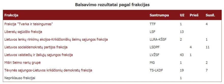 lrs.lt /Balsavimo rezultatai pagal frakcijas