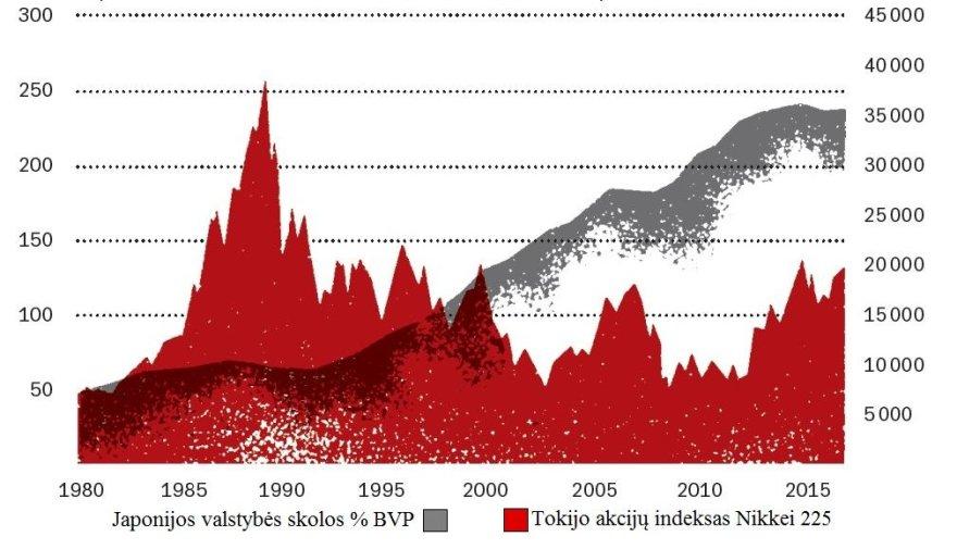 Projekto partnerio nuotr./Japonijos valstybės skolos