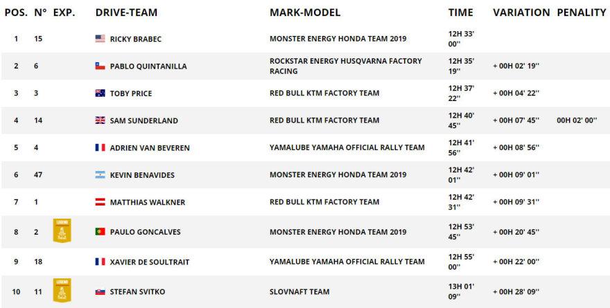 Ekrano nuotr./TOP10 greičiausių motociklų klasės bendroje įskaitoje