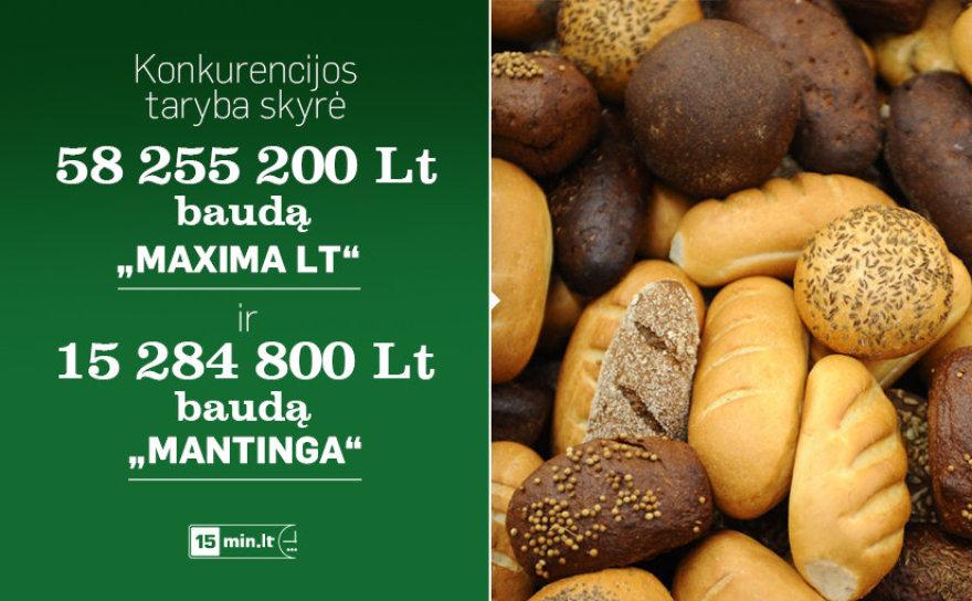 """Konkurencijos taryba """"Maxima LT"""" nubaudė 58 mln. litų, o """"Mantingą"""" – 15 mln. litų bauda."""