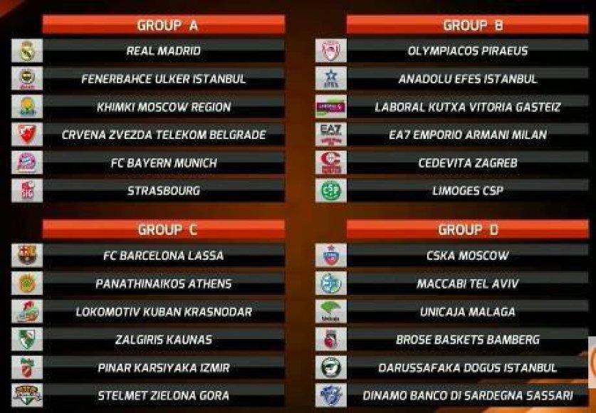 Eurolygos grupės