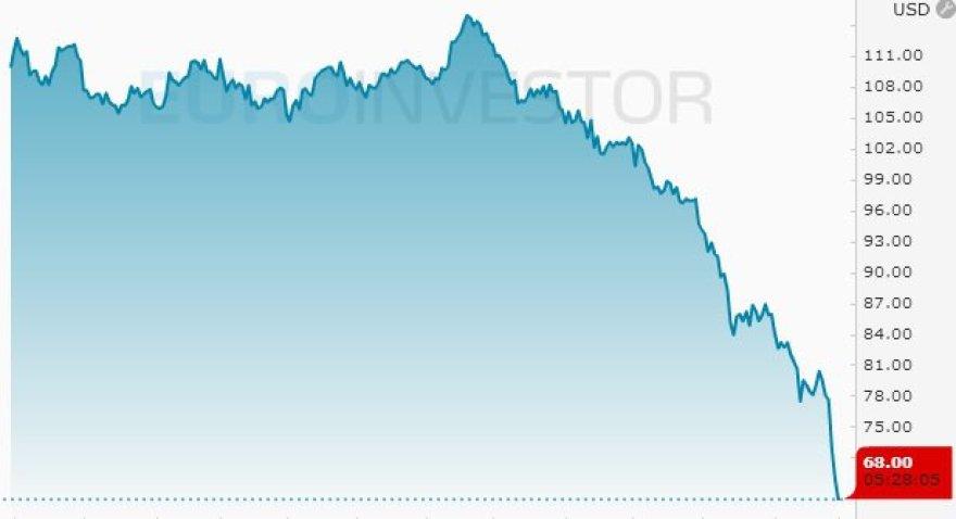 """""""Brent"""" naftos kaina pirmadienio rytą"""