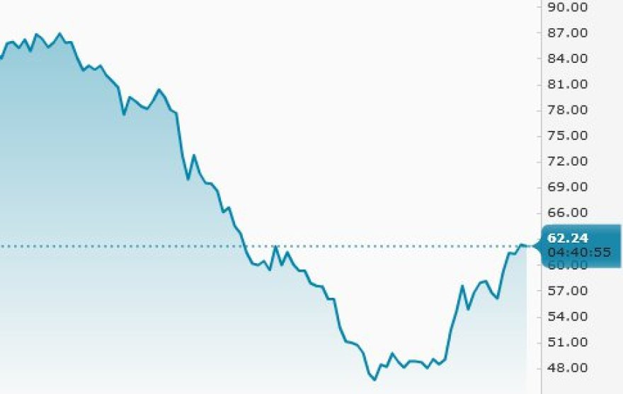 Naftos kaina vasario 18 d.