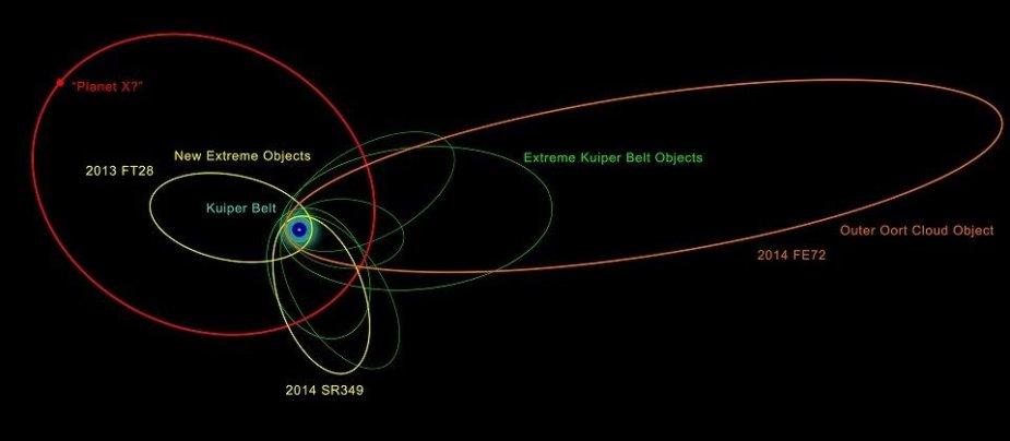2014 FE72 orbita