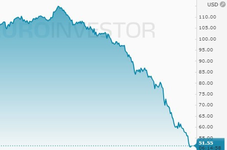 "Naftos kaina sausio 8 d. (""Euroinvestor"")"