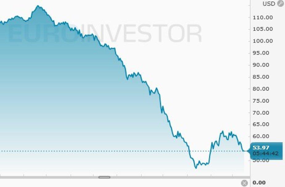 Naftos kaina kovo 17 d.