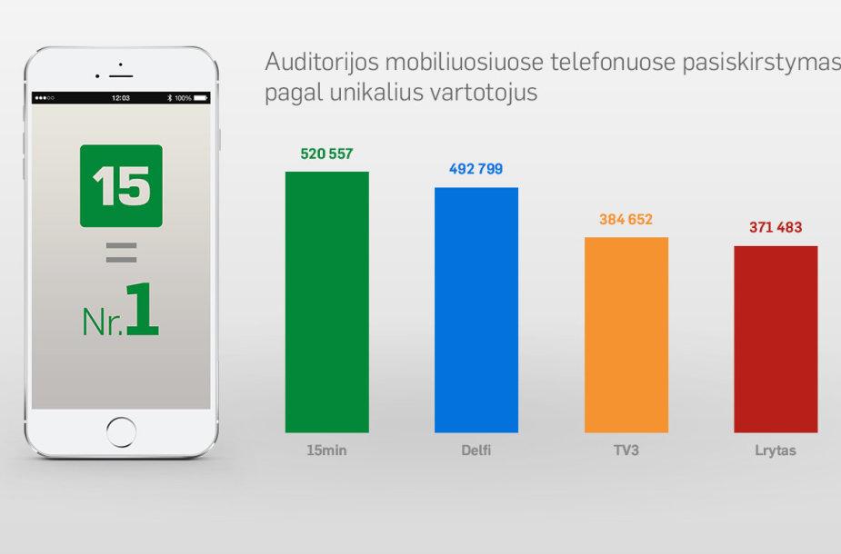 Mobiliųjų telefonų auditorijos pasiskirstymas pagal unikalius vartotojus