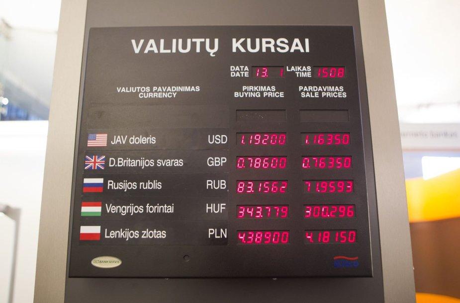 "Valiutų kursai ""Swedbank"" bankuose"