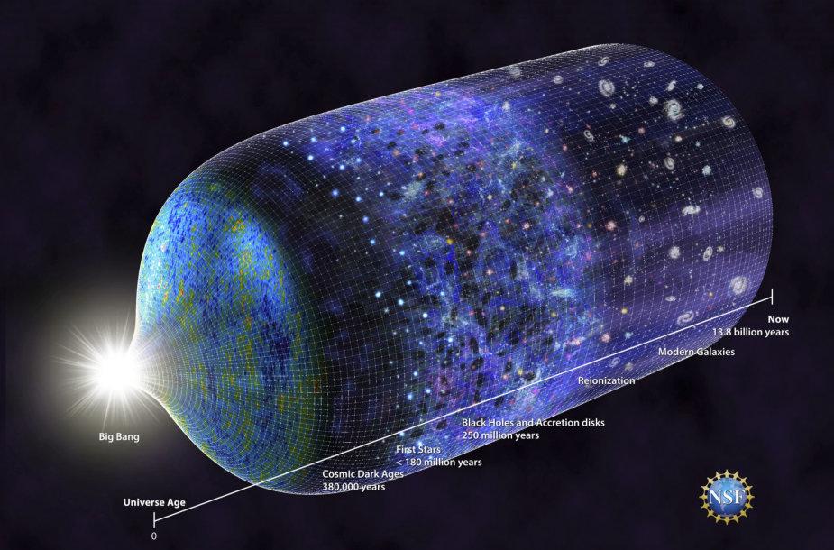 Ankstyvosios Visatos modelis: žybsnis atitinka Didįjį sprogimą, iki kurio buvo nežinomybė