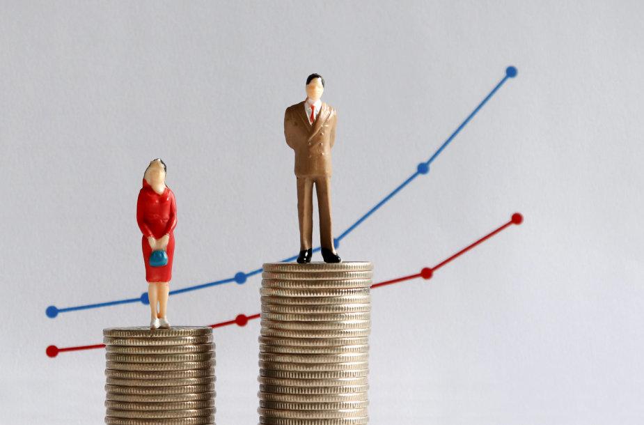 Nevienodas vyrų ir moterų darbo užmokestis