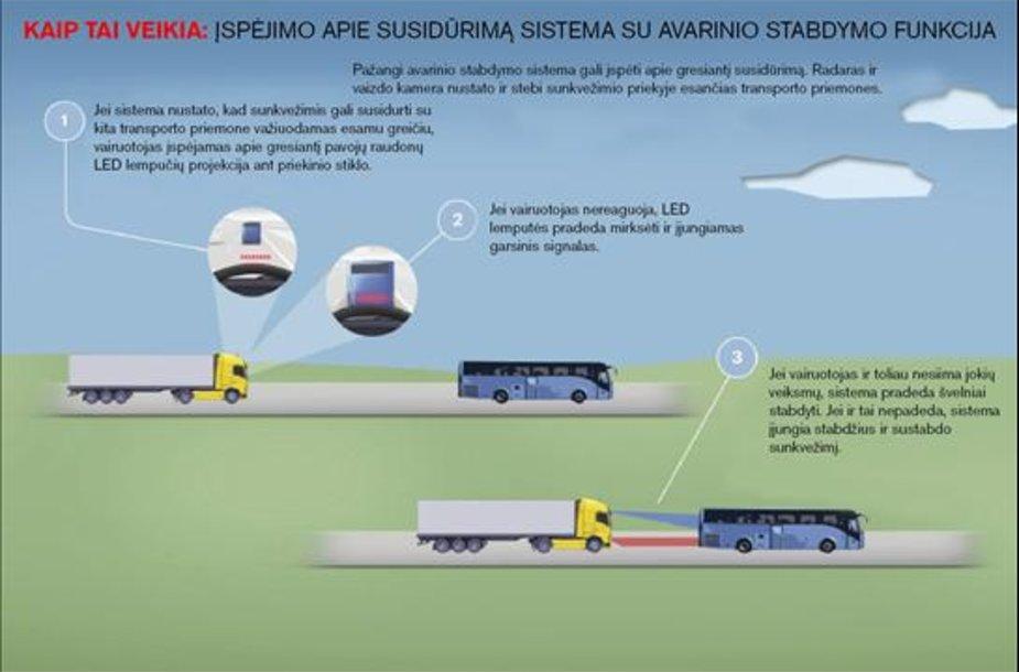 """""""Volvo trucks"""" sistema"""