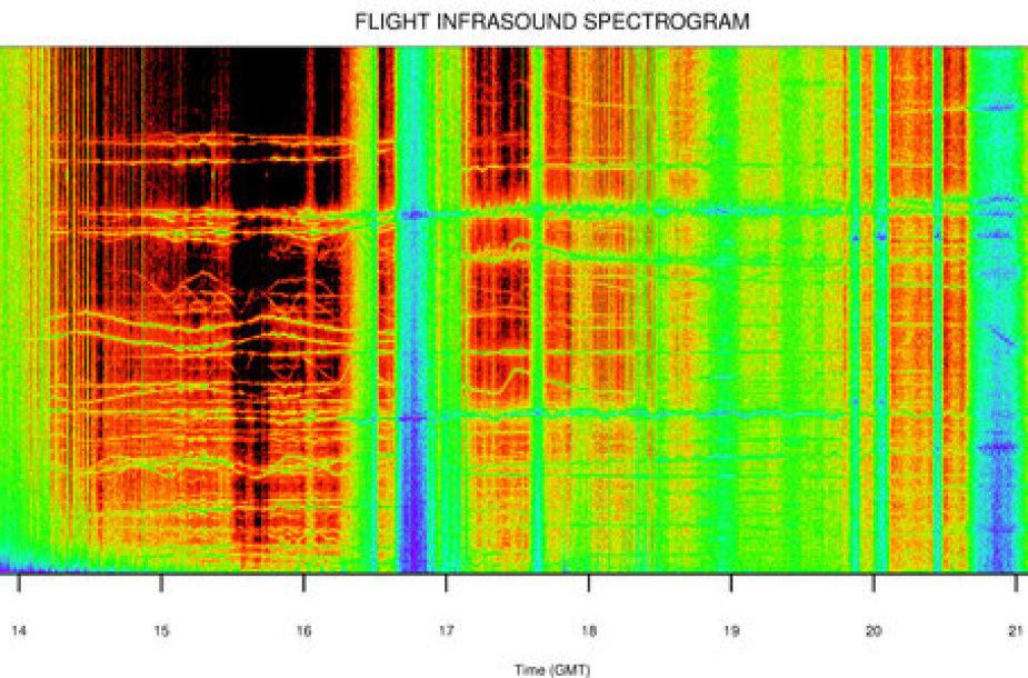 Spektrograma