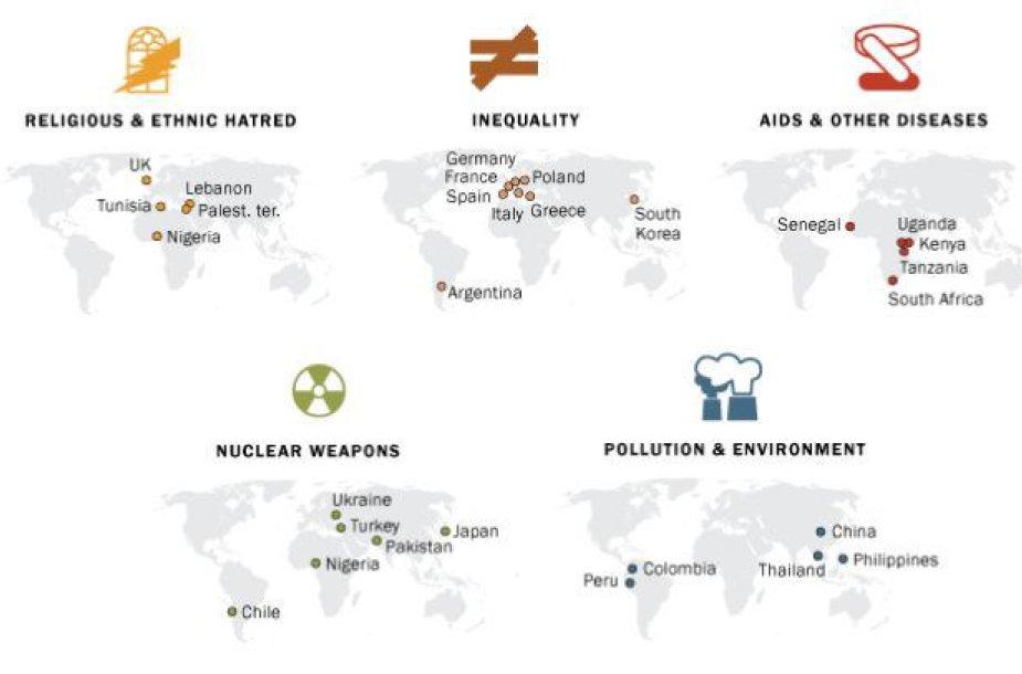Ką 44 valstybių gyventojai laiko didžiausia grėsme pasauliui?