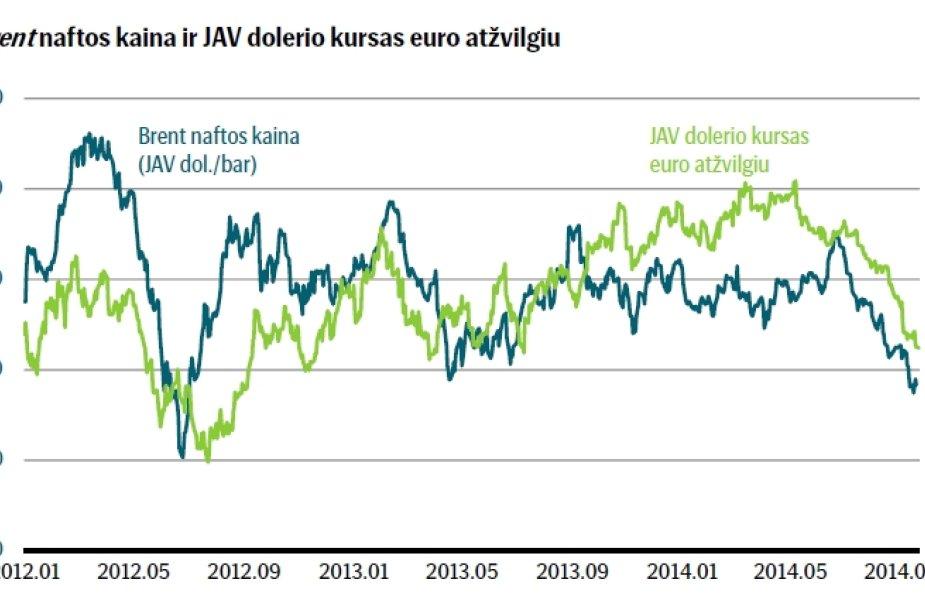 Naftos kainų smukimas