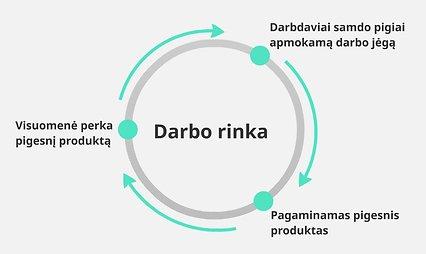 Darbo rinka